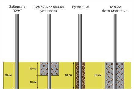 Возможные способы установки опорных столбов