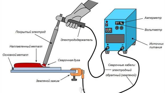 Технология использования электродуговой сварки
