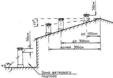 Правила расположения дымовой трубы на крыше дома