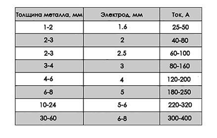 Таблица соотношения свариваемого металла и применяемых электродов