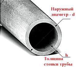 Основные размеры трубы, требуемые для определения габаритов сверла