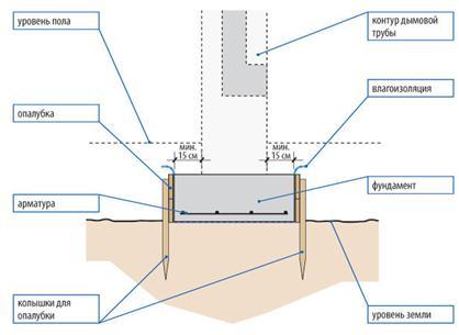 Способ определения размеров фундамента