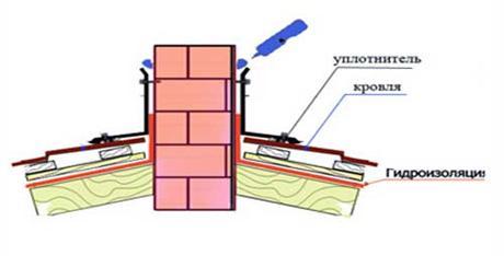 Схема обустройства прохода через крышу