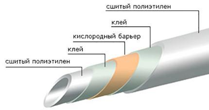 Труба с противодиффузной защитой