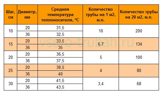 Определение количества труб в зависимости от диаметра