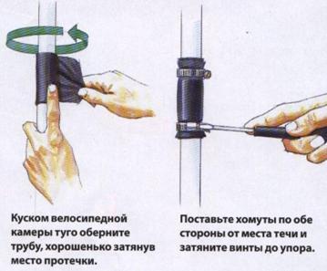 Способ временного устранения протечки трубы