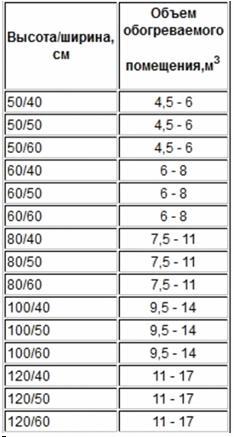 Зависимость размеров полотенцесушителя и площади ванной комнаты