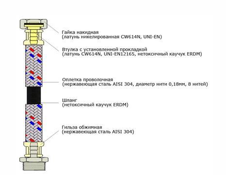 Составляющие элементы гибкой подводки