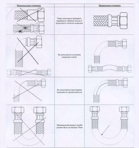 Основные правила использования подводки