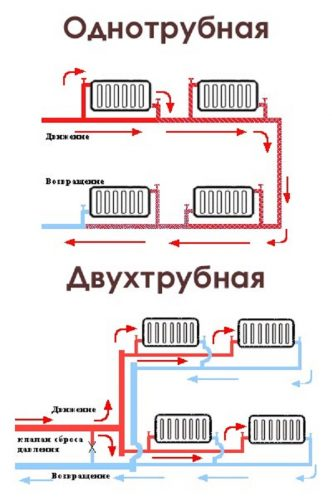 Разновидности систем отопления в помещениях