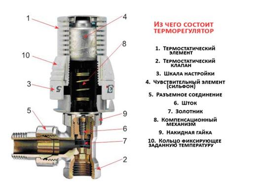 Регулирующий вентиль с автоматической системой управления