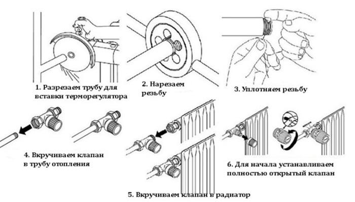 Порядок проведения работ по установке терморегулирующего вентиля