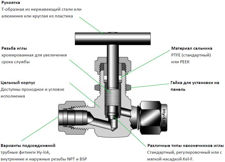 Регулирующая арматура для отопления