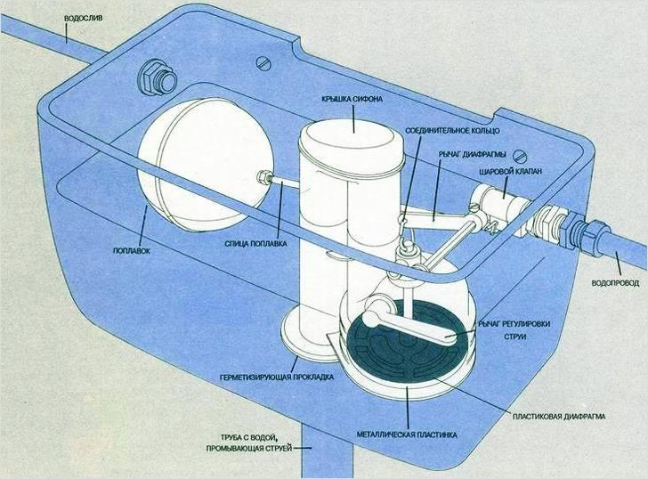 Основные элементы арматуры сливного бачка