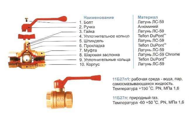 Устройство шарового вентиля