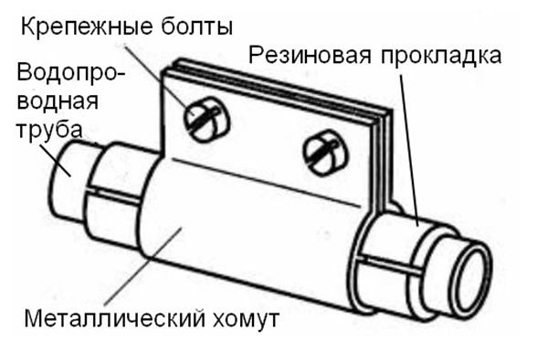 Основные элементы хомута, предназначенного для ремонта трубы
