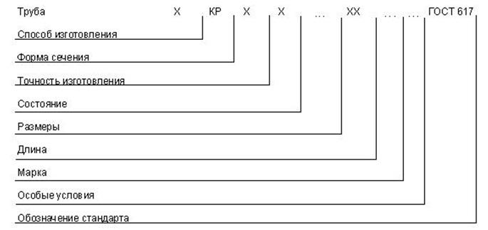 Подробное описание изделия, которое наносится в виде маркировки