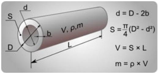 Математическая формула для расчета диаметра труб