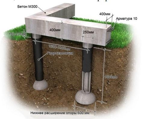 Фундамент монтируем, опираясь на данную схему