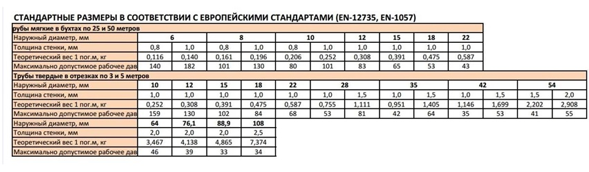 Стандартные типовые параметры медных труб