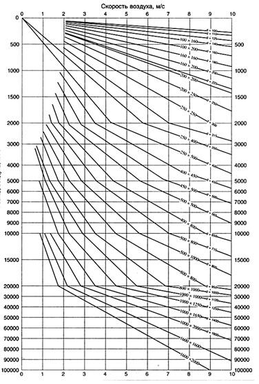 Определение диаметра воздуховода