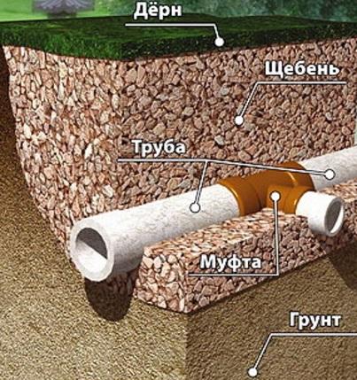Схема обустройства дренажной системы из асбестовых труб