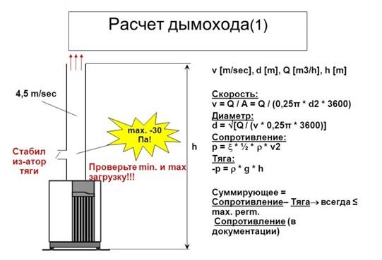 Формулы для самостоятельного определения сечения дымового канала