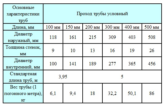 Таблица основных характеристик труб