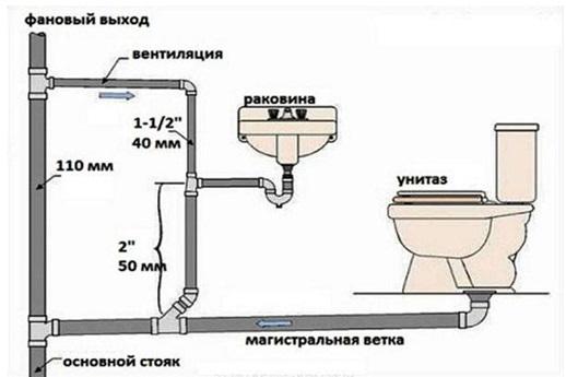 Правила выбора труб для отдельных участков канализационной системы
