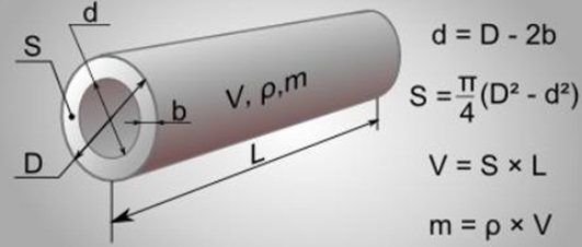 Математическая формула для определения диаметра