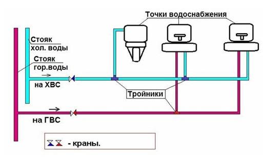 Простейшая схема водопровода в квартире