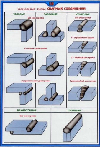 Основные способы сварки труб