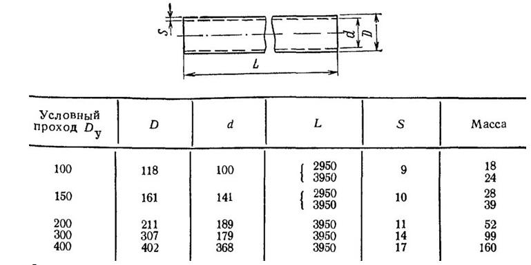 Вид и типовые размеры труб безнапорного типа