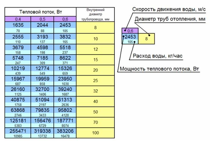 Таблица для определения диаметра