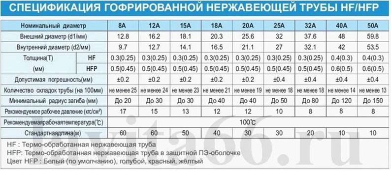 Размеры и технические параметры гофротруб