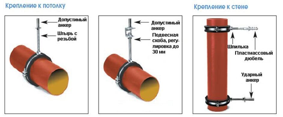 Схема крепления стальной трубы к потолку и стене