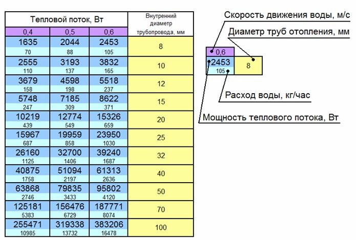 Подбор диаметра труб по параметрам системы