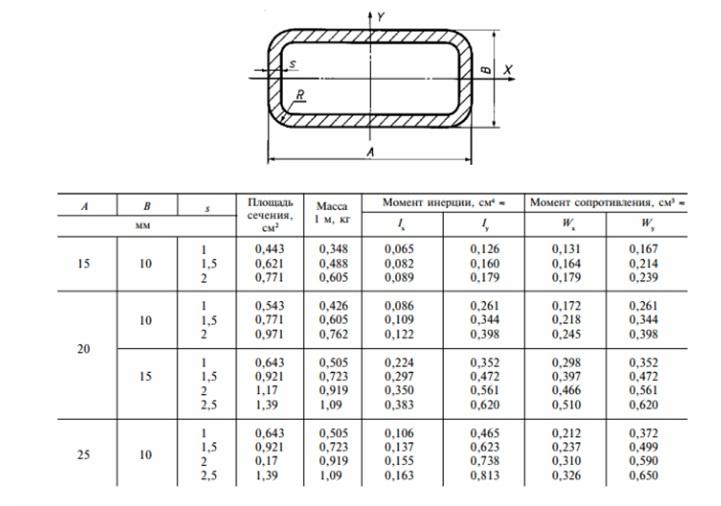 Образец формы и сортамент труб прямоугольного сечения