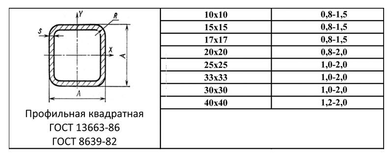 Форма и наиболее востребованные размеры труб квадратных