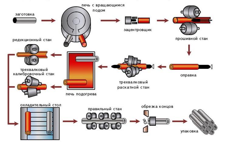 Процесс изготовления горячедеформированных труб