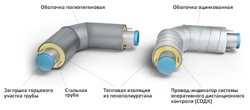 Труба с ППУ изоляцией