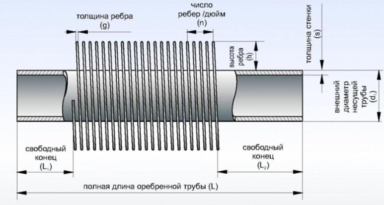 Основные технические параметры труб с оребрением