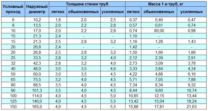 Размеры ВГП труб