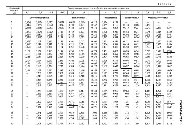 Размеры выпускаемых холоднодеформированных труб