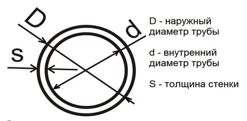 Определение диаметра полипропиленовых труб