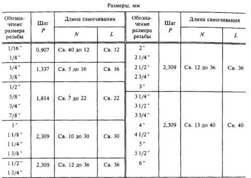 Длина свинчивания резьбы по ГОСТ