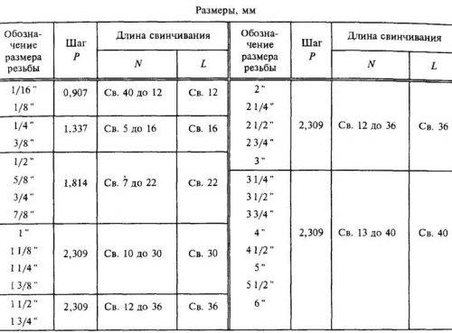 Параметры длины свинчивания разных видов