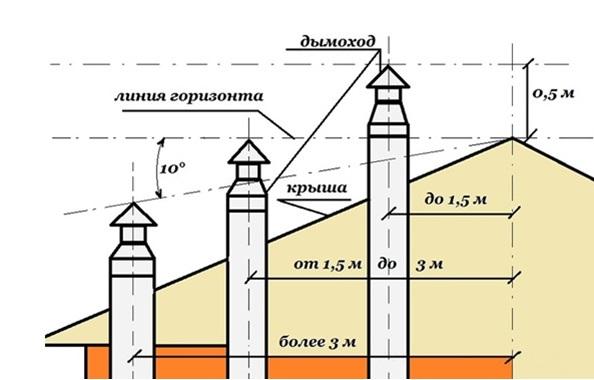 Расчет длины дымохода в соответствии с его расположением