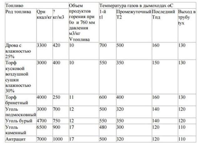 Таблица из ГОСТ для определения параметров расчета