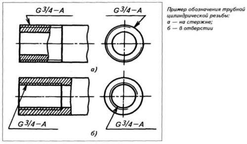 Примеры обозначений цилиндрической резьбы